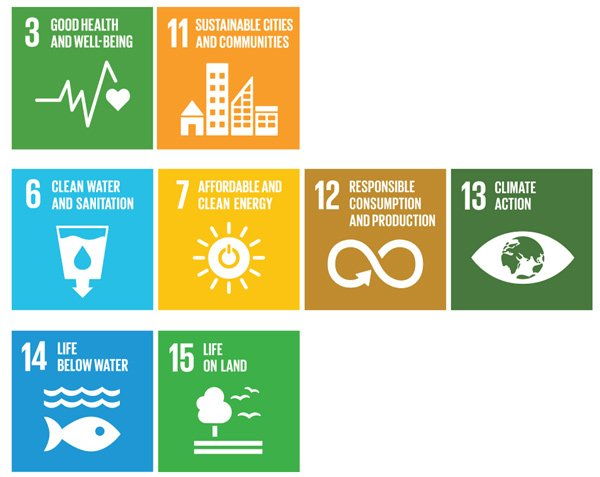 Figure 2: SDGs with sub-goals relating to air pollution