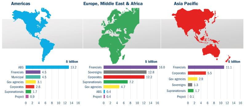 Green Bond Issuance by Region (1Q-3Q 2018)