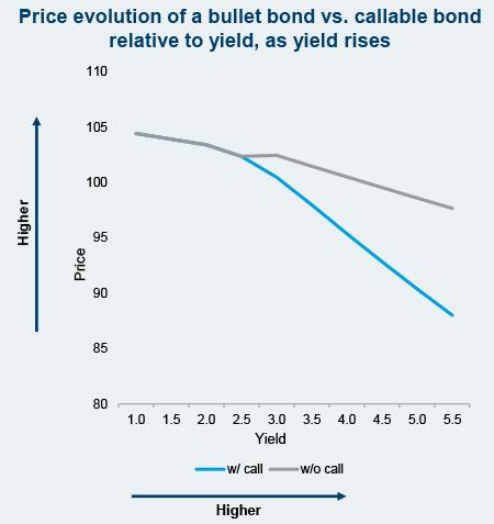 price evolution
